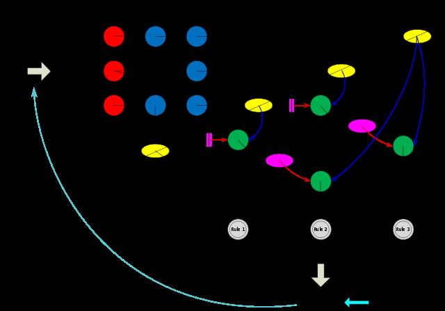 Schaubild mit bunten Kreisen und Pfeilen