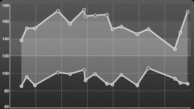 Bluthochdruck Werte in Tabelle