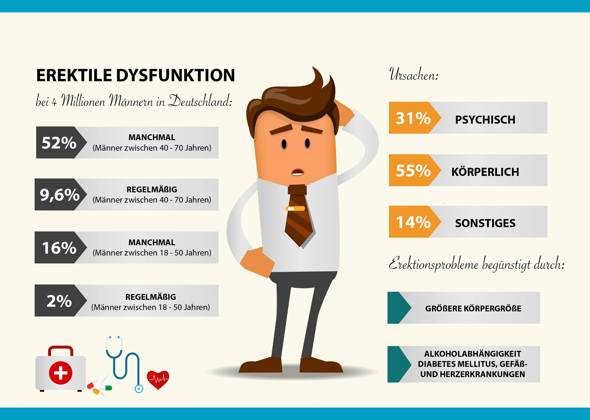 Erektile Dysfunktion: Symptome, Ursachen und Therapien