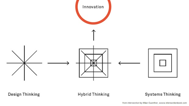 Grafik Innovation Design thinking