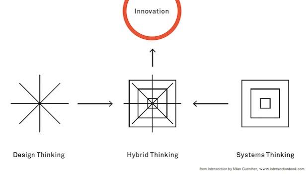 Grafik Innovation Design thinking